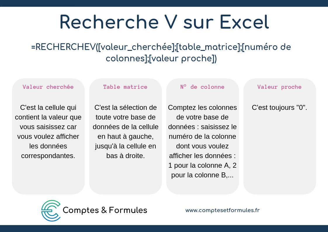 Recherche V sur Excel